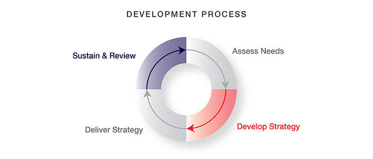 Communication strategy development process